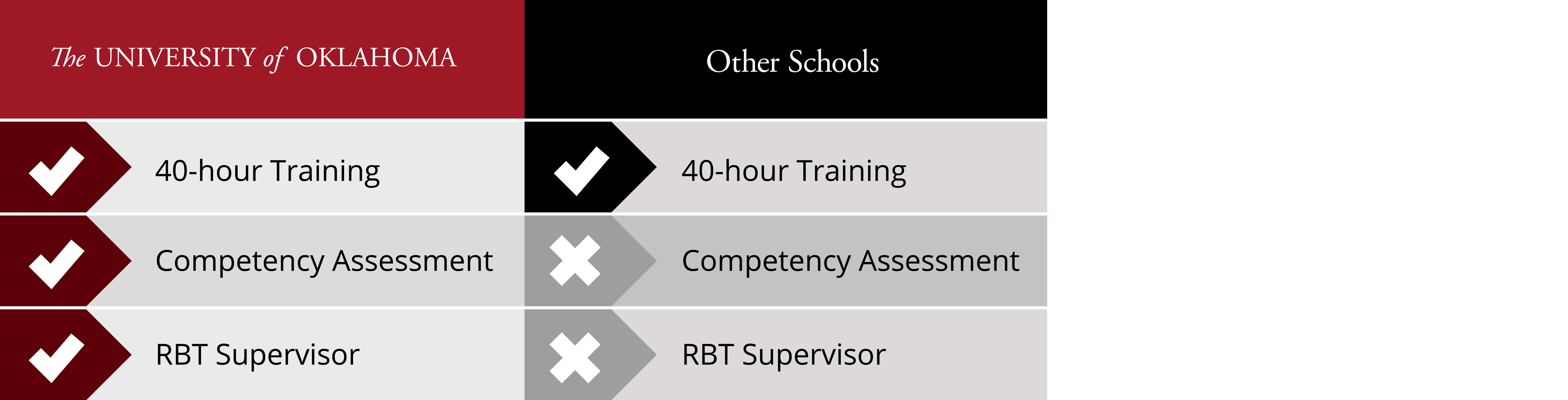 The University of Oklahoma: 40-hour training, competency assessments, and RBT supervisor. Other Schools: 40-hour training. No competency assessment or RBT supervisor.